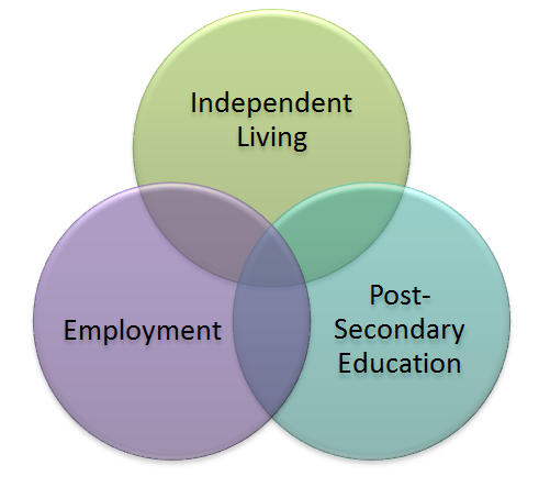 Tenets of Secondary Special Education